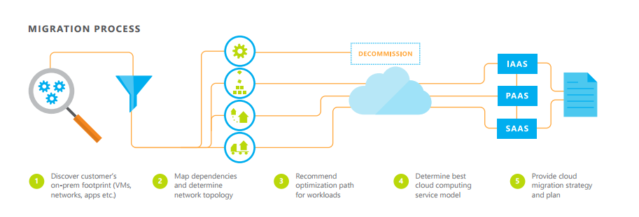 Cloud Migration  and Deployment service